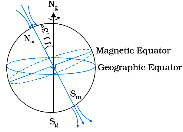 Basic features of the Earth's Magnetism