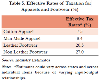 Effective Tax for manufacturing