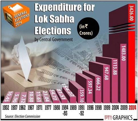 Election Expenditure