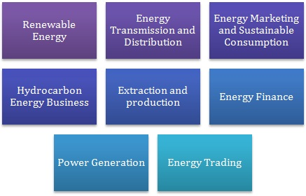 MBA in Energy Management: Prospects & Career Options