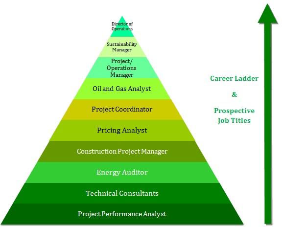 mba  energy management prospects career options