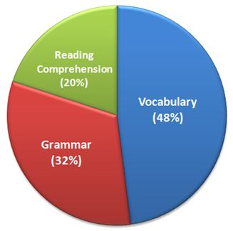 SSC CGL English comprehension