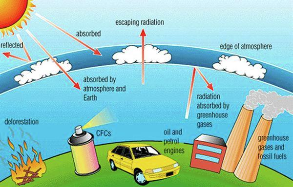 e environmental chemistry Chemistry for the ib diploma © cambridge university press 2011 e environmental chemistry 1 e environmental chemistry e1 primary air pollution examiner's tip throughout this topic, it is.