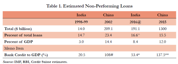 Total Stressed assets in India