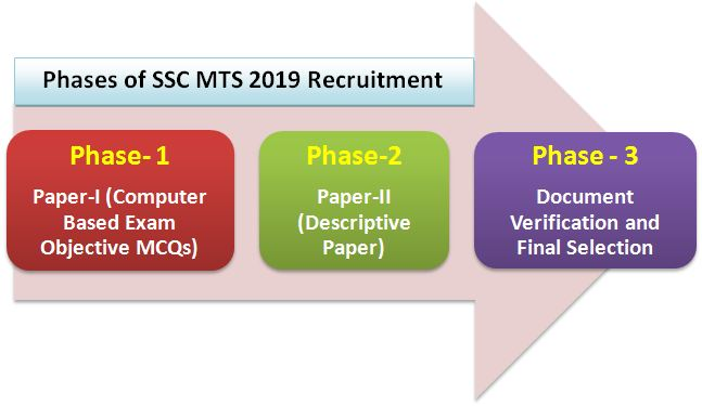 SSC 2019 MTS Exam Pattern