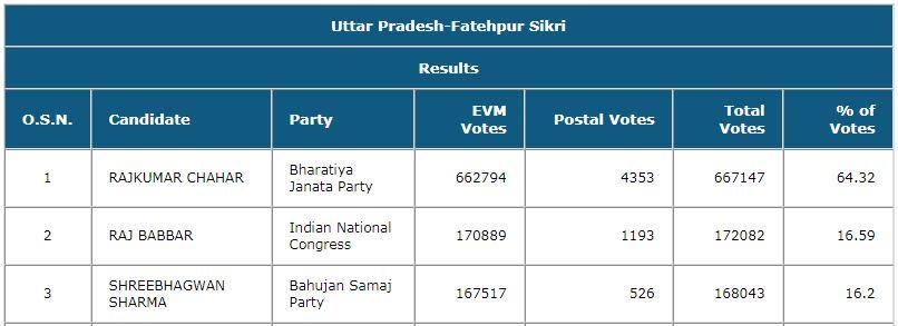 Raj Babbar Fateh Result
