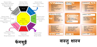 Directions according to Feng Shui and Vastu Shastra