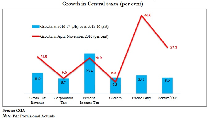 Growth in Central Taxes