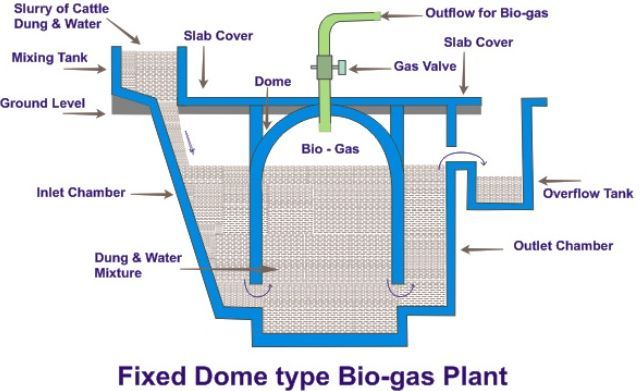 Fixed Dome type Bio gas plant