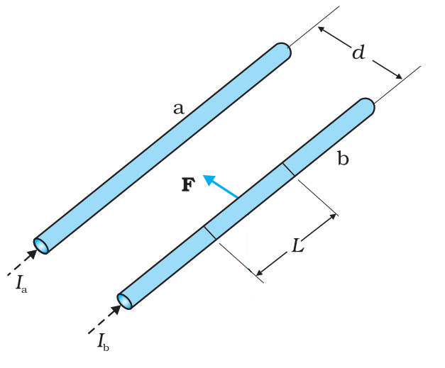 Force between two Parallel Currents