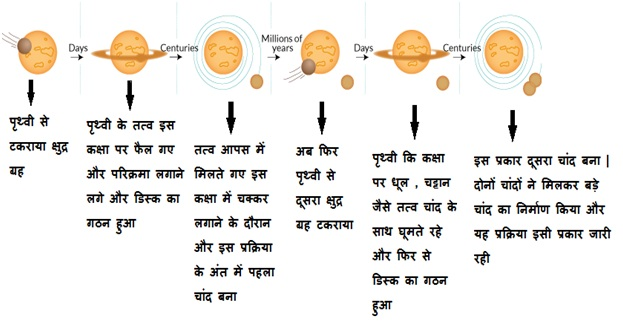 Formation of moon according to new theory