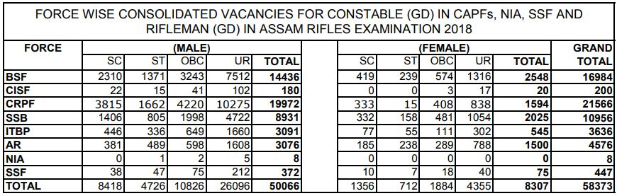 SSC GD Constable 2018 Revised Vacancies