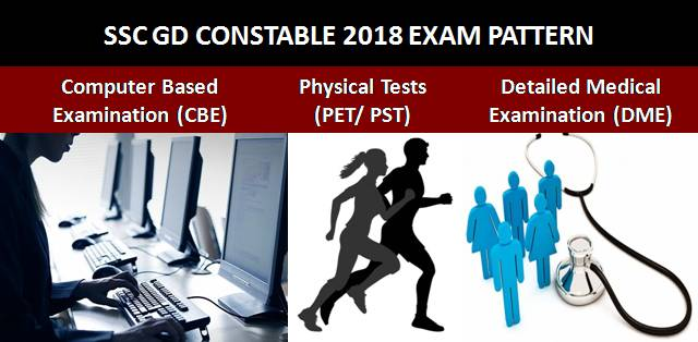 SSC GD Constable 2018-19 Exam Pattern