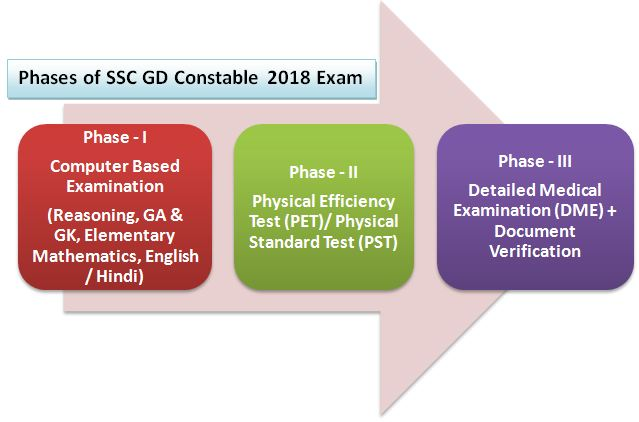 SSC GD Constable Exam Pattern
