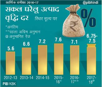 GDP economic survey 2016 17