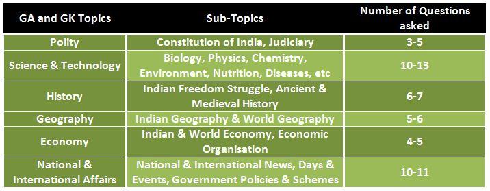 SSC CPO GK Topics