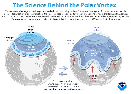 Graphic Representation of Polar Vortex