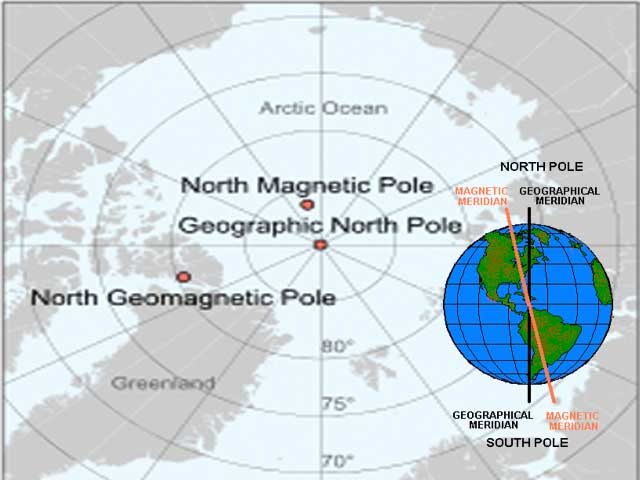 Comparison between the Geographic Poles and Magnetic Poles of the Earth