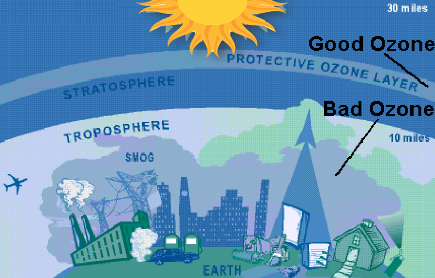 What is Good and Bad Ozone