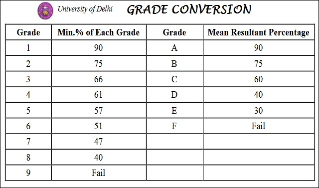 Grade Conversion for DU Admissions 2018