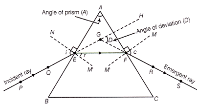 refraction of light through triangular prism
