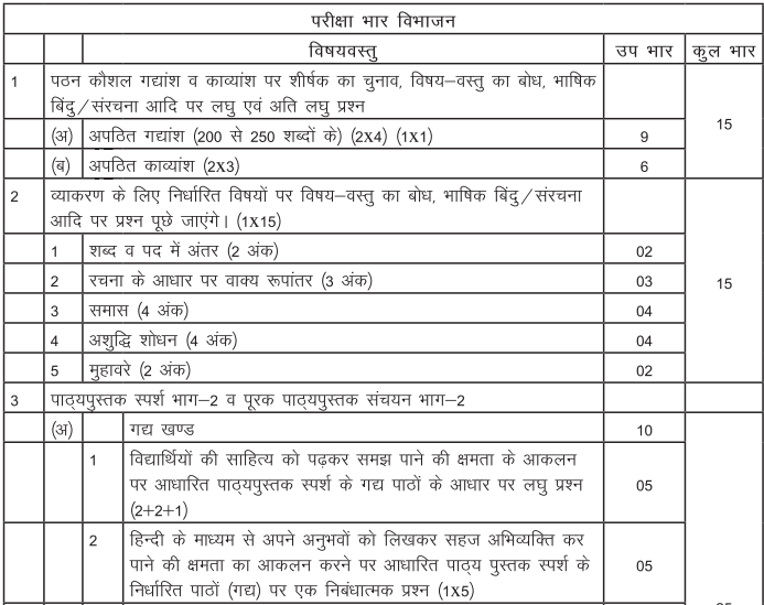 Class 10 Hindi B Exam Structure