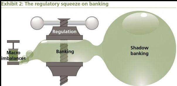 HOW-SHADOW-BANKING-WORKS