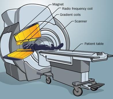 Helium is used in MRI technique