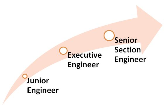 Junior Engineer Hierarchy