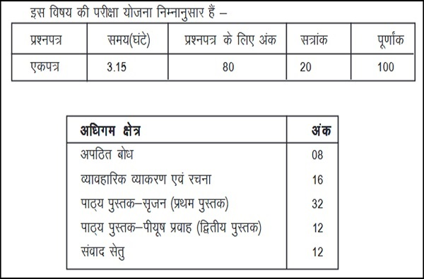 BSER Class 12 Hindi Syllabus
