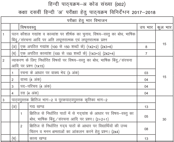 Class 10 Hindi A Exam Structure