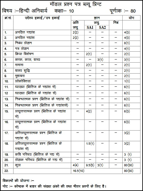 Model Test Paper for Rajasthan Board Class 10 Hindi