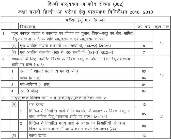 class 10 science board paper 2019