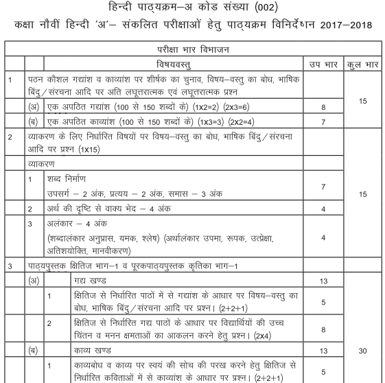 Cbse syllabus 2017 2018 for class 9 hindi course a find below the complete syllabus for cbse class 9 hindi course a malvernweather Image collections