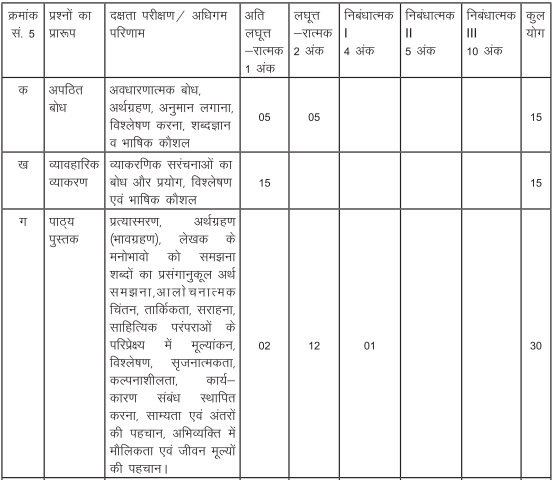 Cbse syllabus 2017 2018 for class 9 hindi course a class 9 hindi syllabus hindi question paper pattern class 9 malvernweather Images