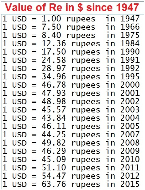 Indian Rupee(INR) To US Dollar(USD) History Currency Exchange
