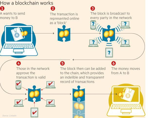 How blockchain works and methods