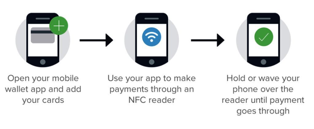 How mobile wallet works