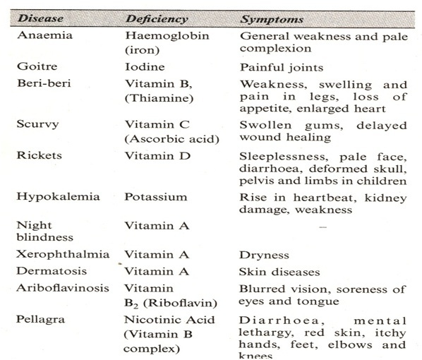 List of Human Diseases