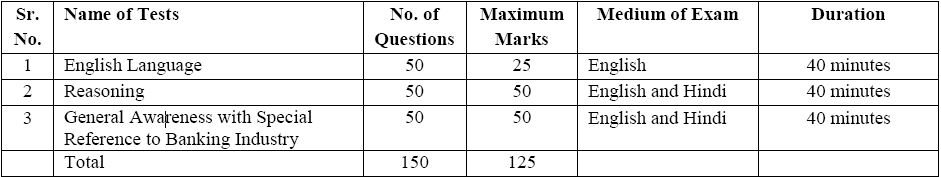 IBPS SO Syllabus and Exam Pattern