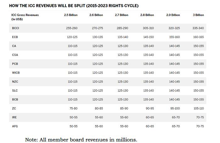 ICC Revenue Split