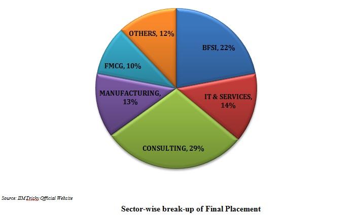 Iim Trichy Final Placement Report 2017