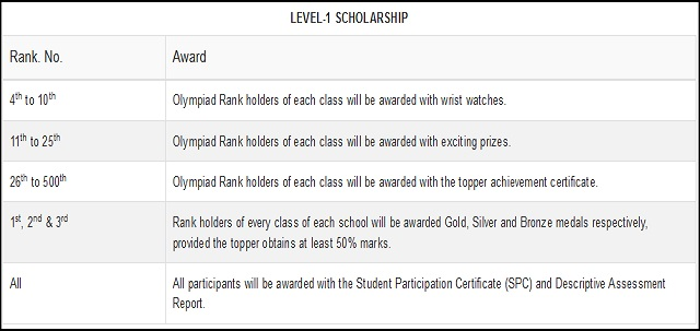 Silverzone IIO 2018 Level 1 Scholarship