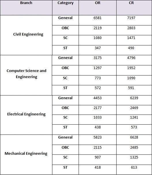 Opening and Closing rank of IIT Tirupati