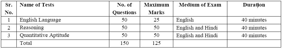 IBPS SO Syllabus & Exam Pattern for the Post of IT Officer, Agriculture Field Officer, HR/Personnel Officer and Marketing Officer