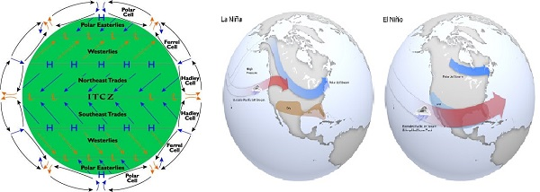 ITCZ and El Nino and La Nina