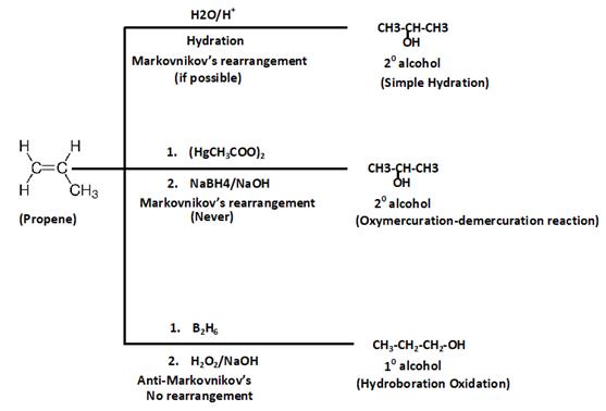 Ozonolysis Important Concepts