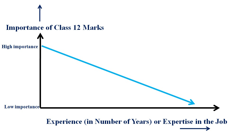 Graph on importance of class 12 marks vs. experience for the job