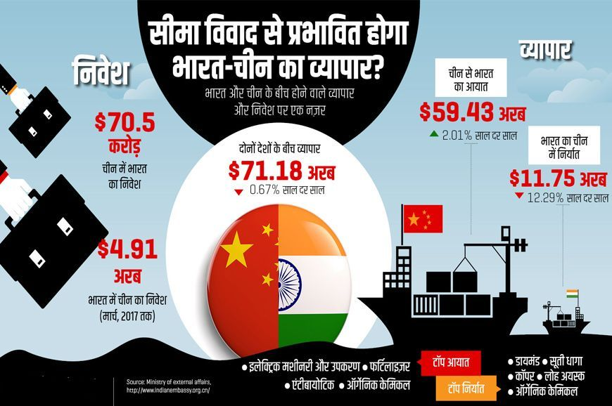 India china trade 2017