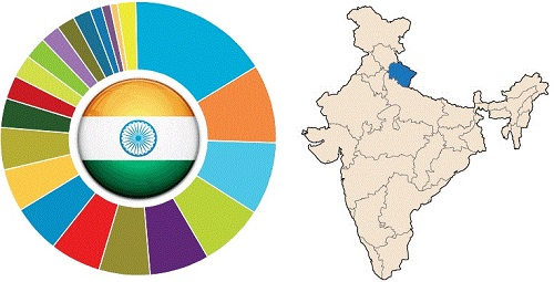 General Knowledge (GK) Quiz:Questions and Answers on Indian States